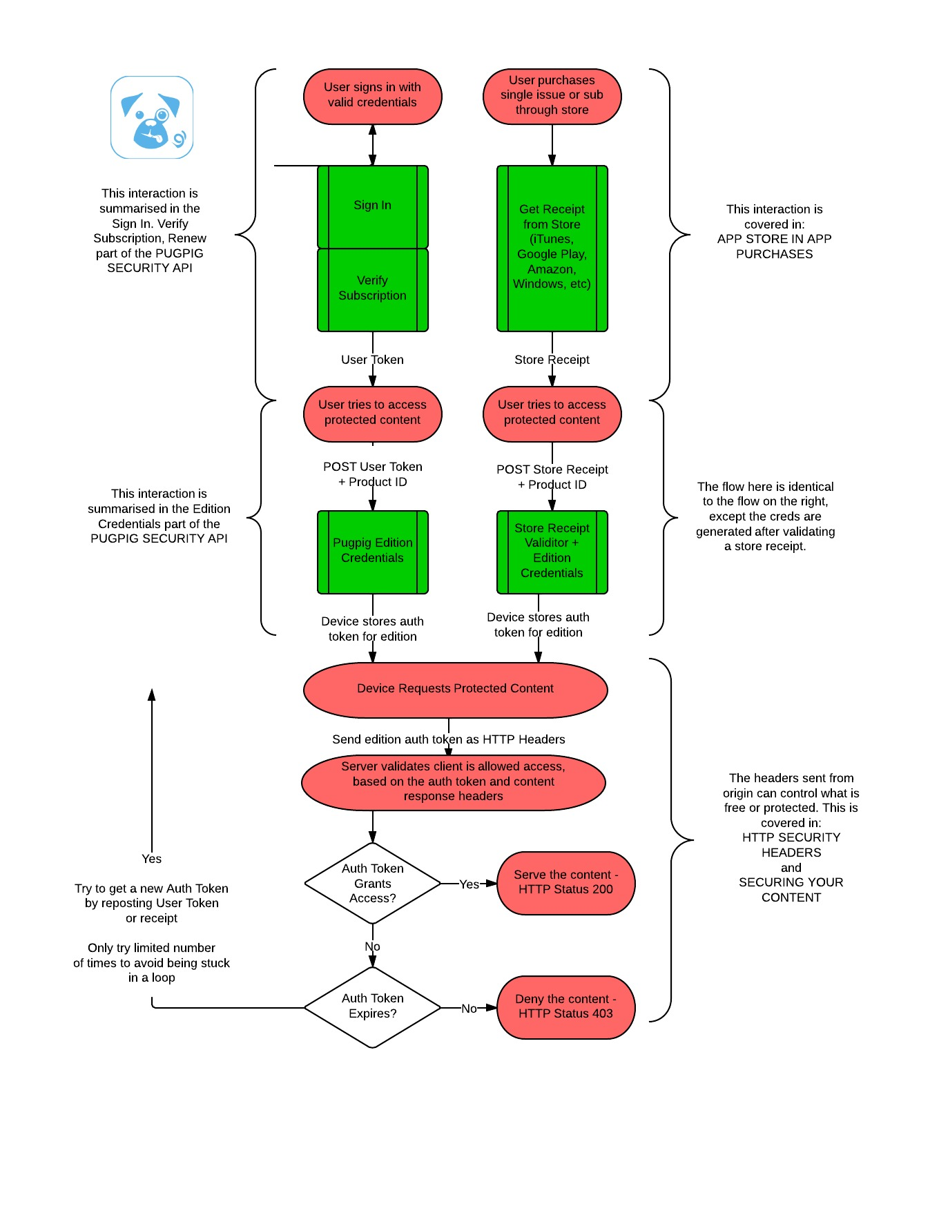 Security api security flow chart and documentation overview an external system or integrating with the vendor ecosystem store such as itunes google play amazon and so on for example step the diagram indicates nvjuhfo Images